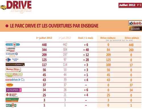 le-furet-du-retail-drive-dauvers-parc-drive-.png