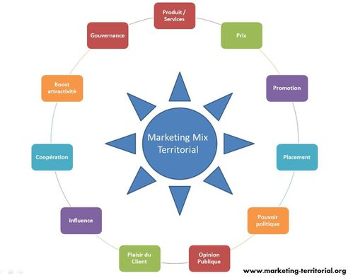 marketing mix 4ps