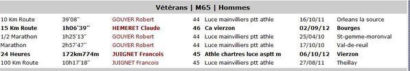 records-regionaaux-centre--categ-M65-au-26-10-2012.JPG