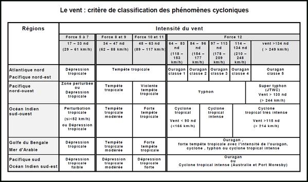 classification des cyclone selon zone geographique mondiale