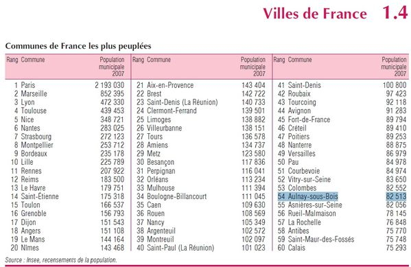 POPULATIONAULNAY2010.jpg
