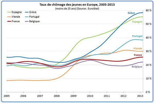 266 taux-chomage-jeunes-europe-2
