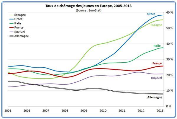 267 taux-chomage-jeunes-europe-3
