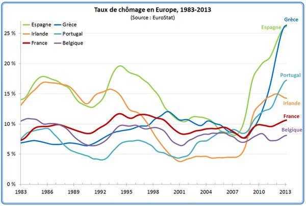 249 taux-chomage-europe-long-2