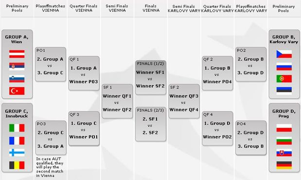 programme euro volley