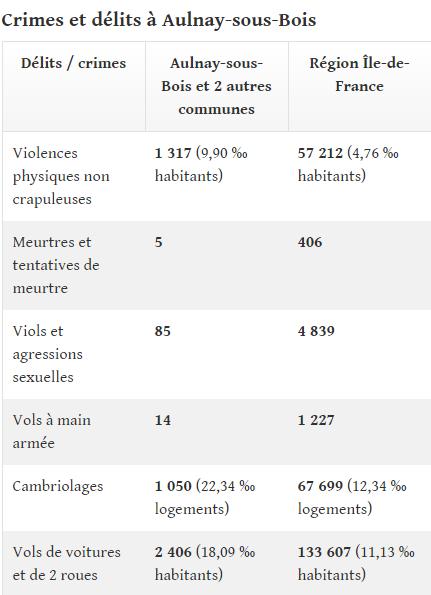 delinquance-aulnay-sous-bois-1.png
