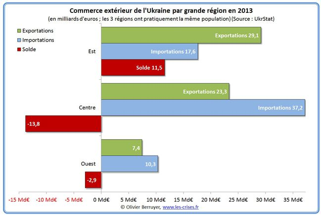 Ukraine-balance-commerciale-ukraine-synthese-regions.jpg