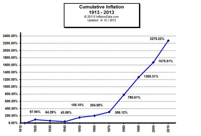 Inflation-americaine-entre-1913-et-2010.jpg