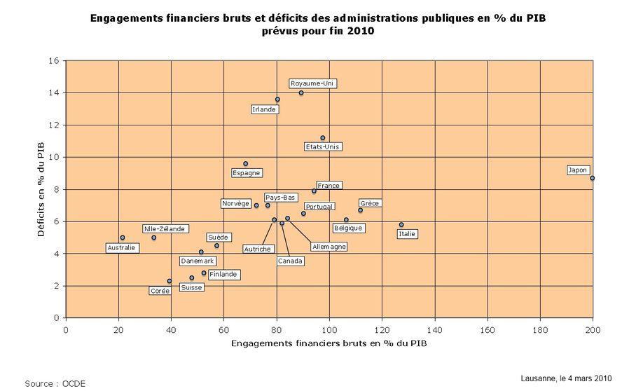 engagement-financiers-bruts-et-deficits-des-administrations